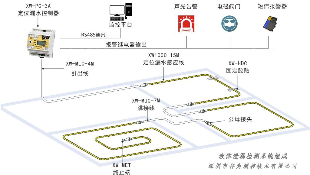 万博app官方下载报警系统