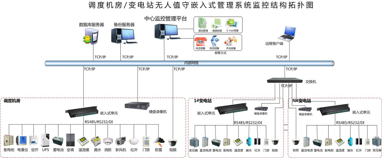 电力环境监控系统拓扑图