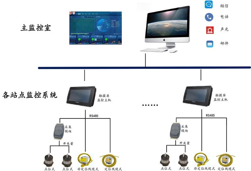医院楼宇智能万博app官方下载检测平台拓扑图