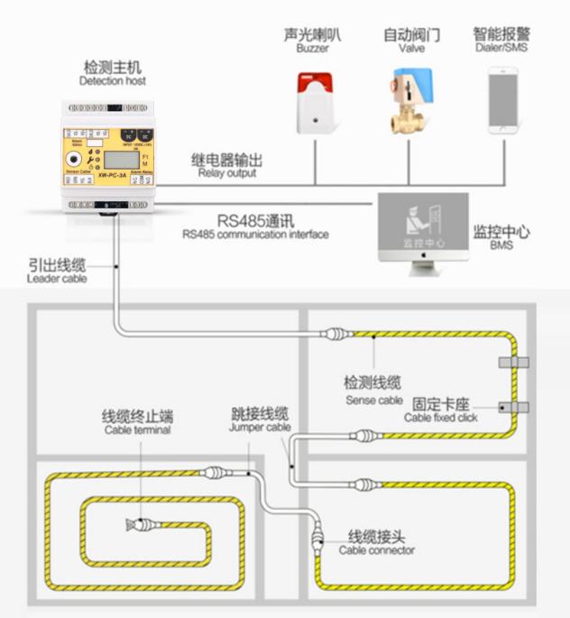 机房万博app官方下载检测系统