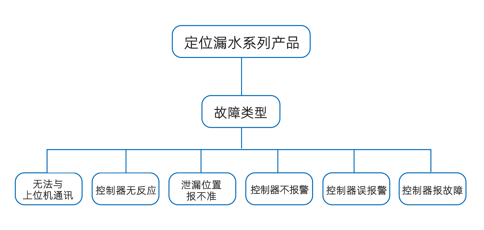 祥为万博app官方下载产品故障排查