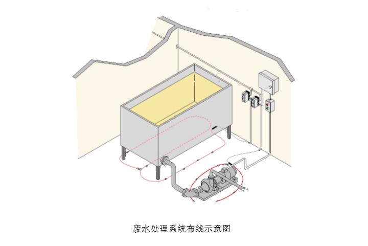 祥为废水处理系统布线示意图