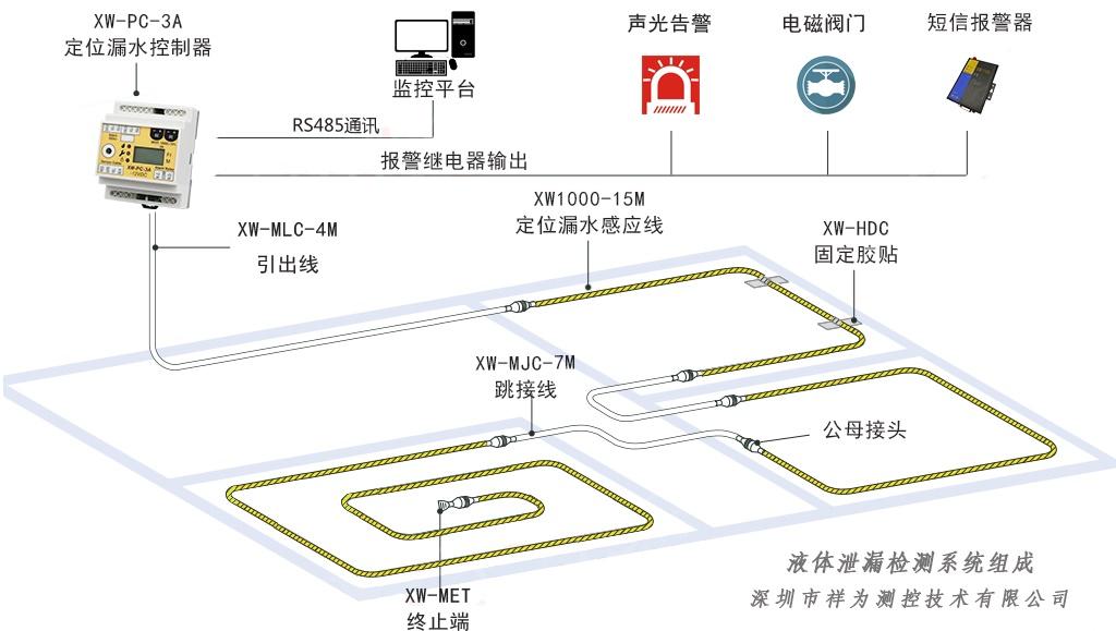 万博app官方下载监测报警系统